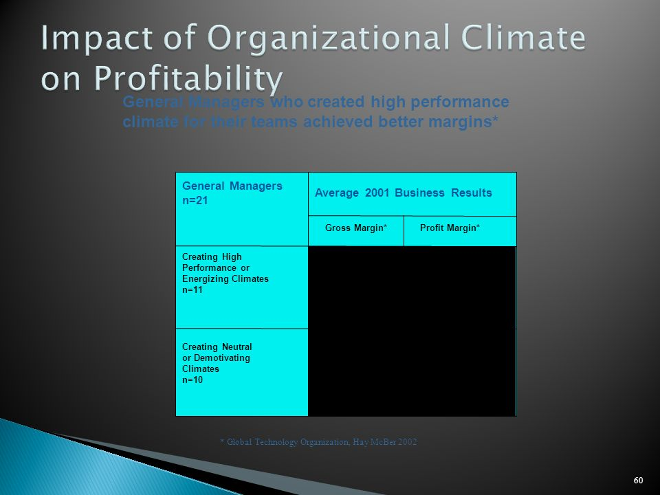 Impact of Organizational Climate on Profitability