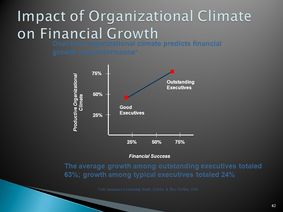 Impact of Organizational Climate on Financial Growth