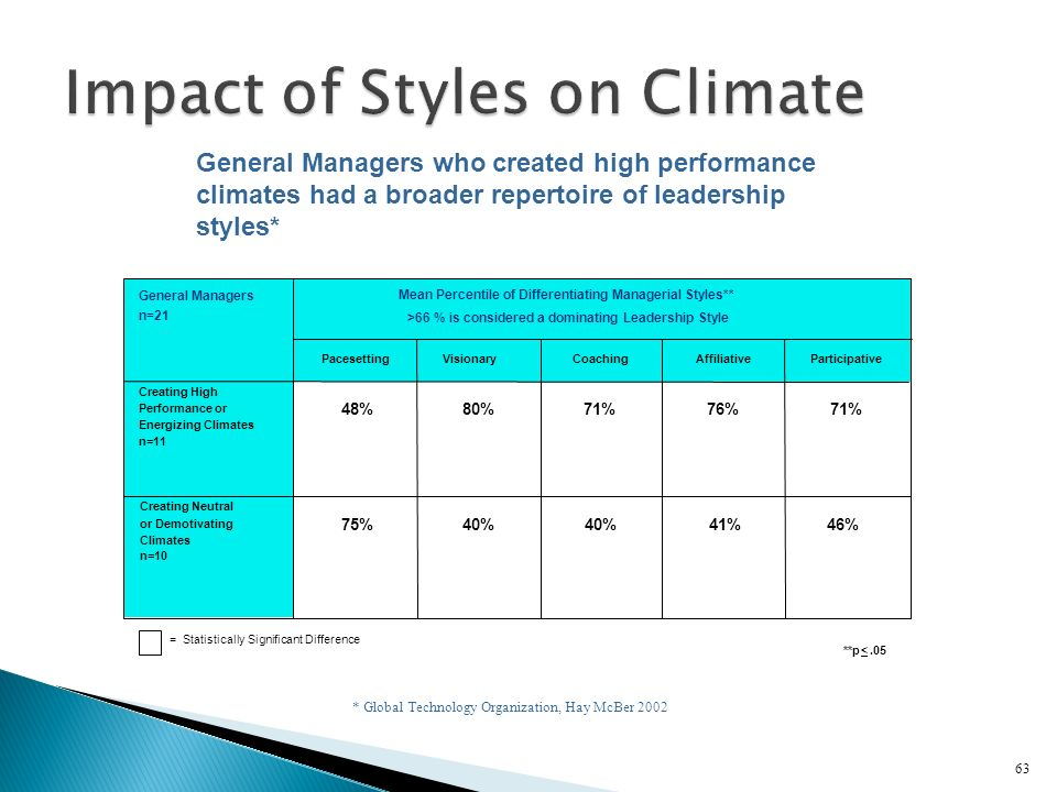 Impact of Styles on Climate