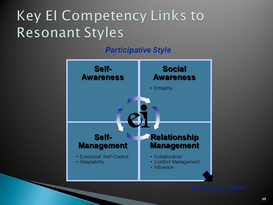 Key EI Competency Links to Resonant Styles