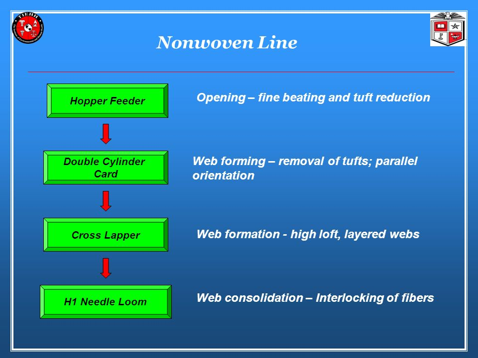 Nonwoven Line Opening – fine beating and tuft reduction