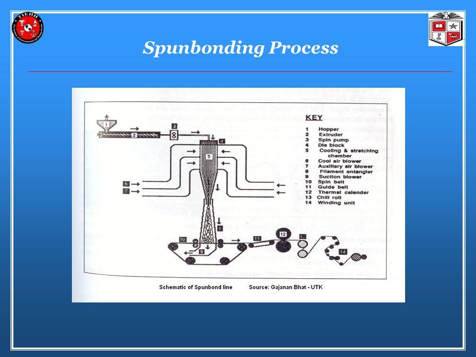 Spunbonding Process