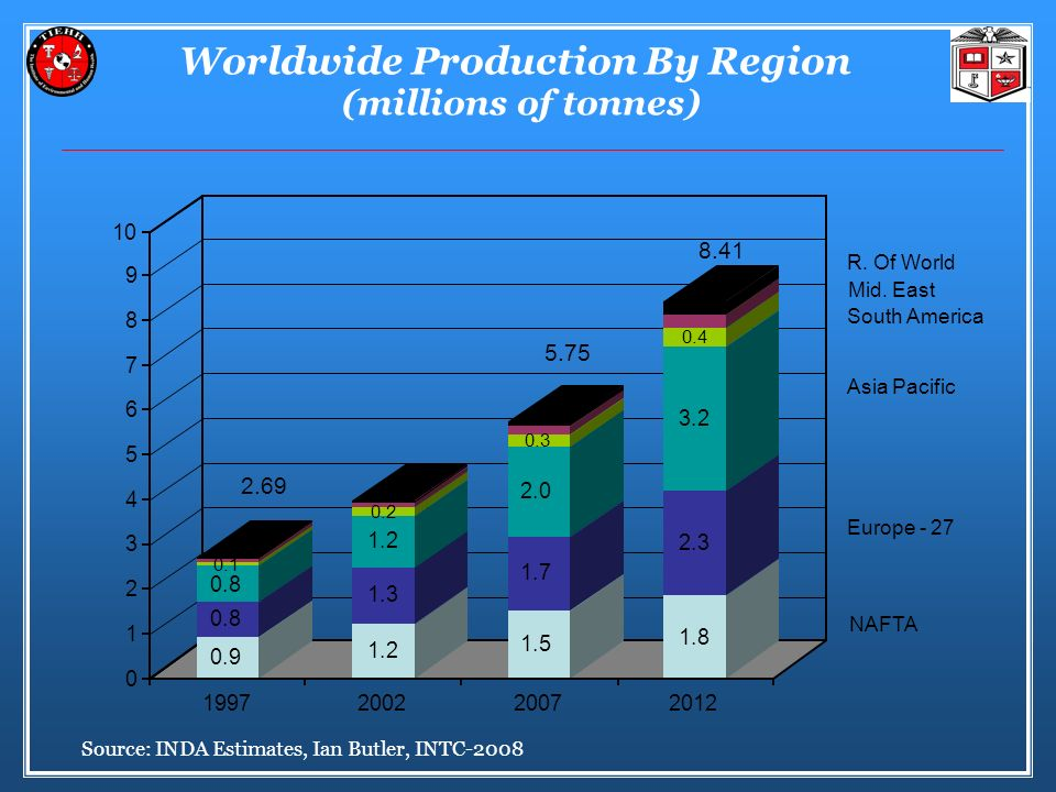 Worldwide Production By Region (millions of tonnes)