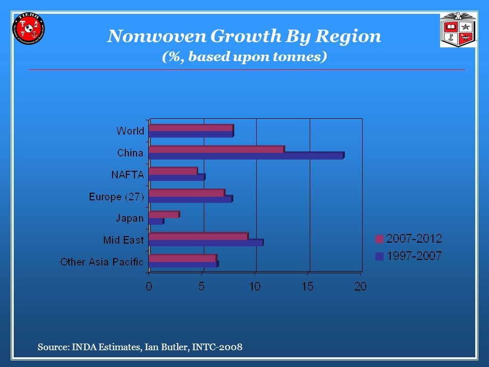 Nonwoven Growth By Region (%, based upon tonnes)