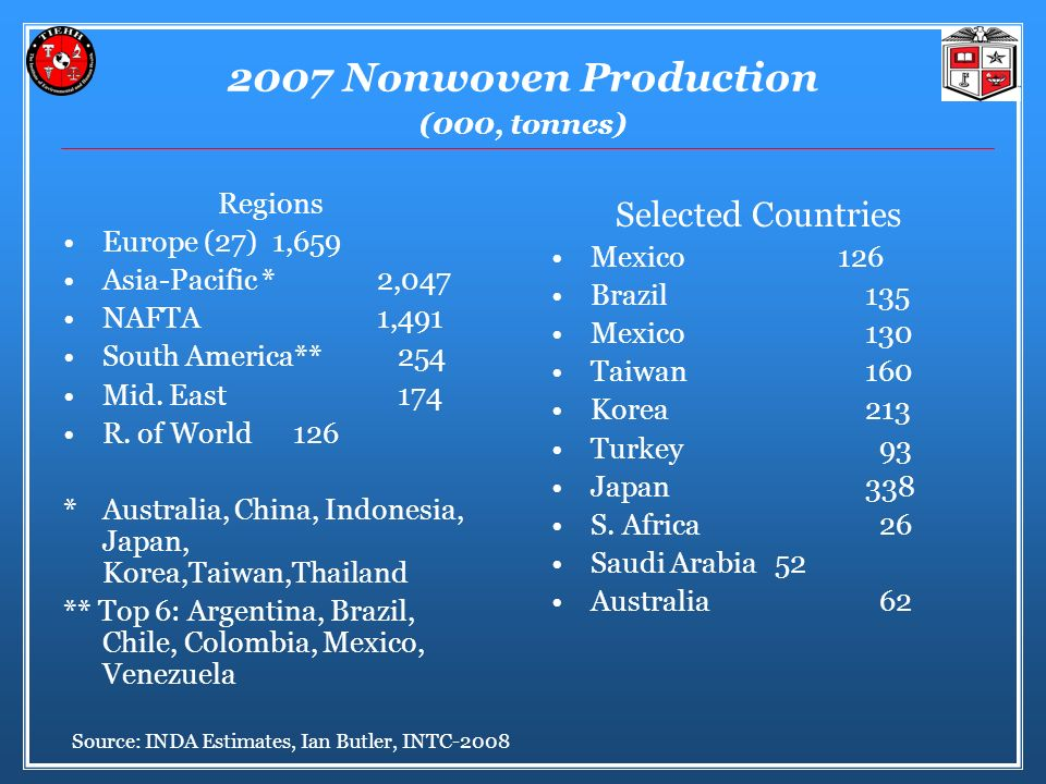 2007 Nonwoven Production (000, tonnes)