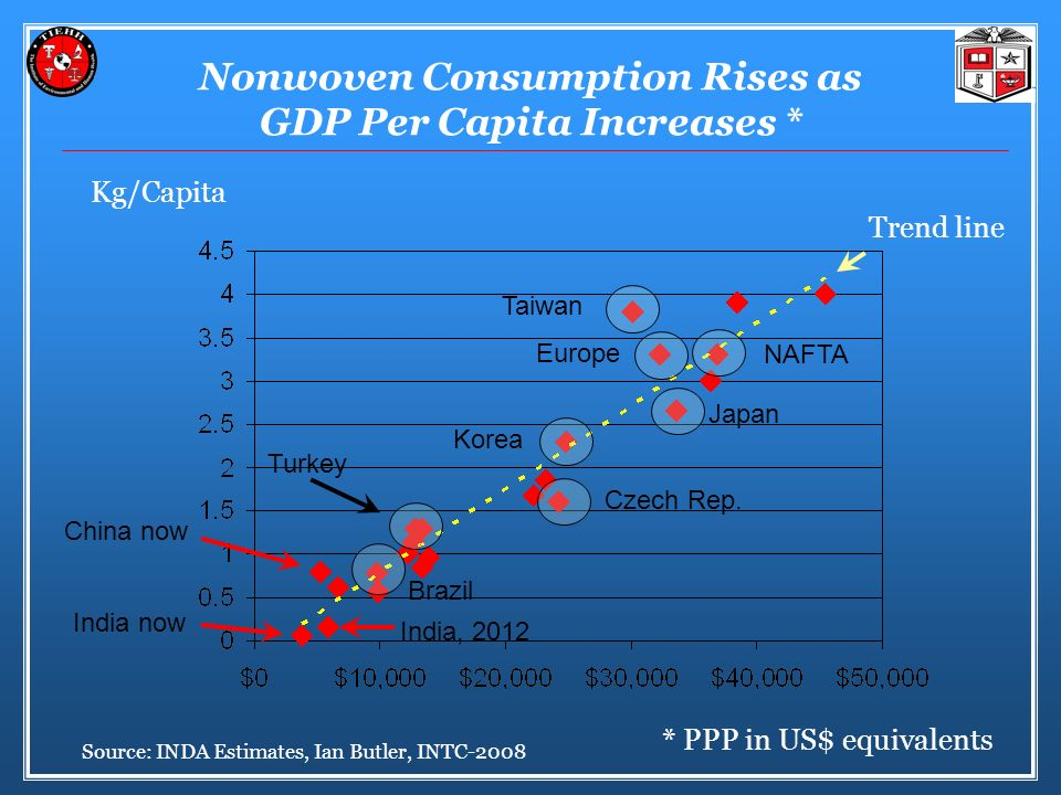 Nonwoven Consumption Rises as GDP Per Capita Increases *