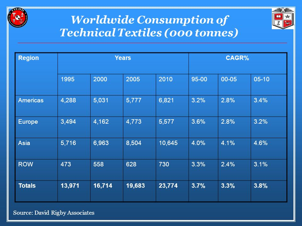 Worldwide Consumption of Technical Textiles (000 tonnes)