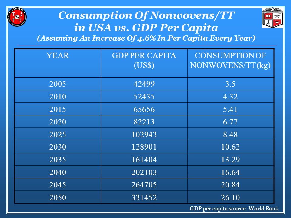 CONSUMPTION OF NONWOVENS/TT (kg)