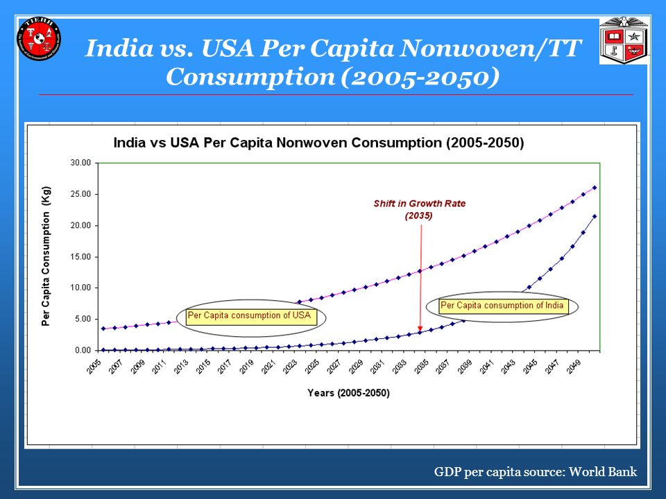 India vs. USA Per Capita Nonwoven/TT Consumption (2005-2050)
