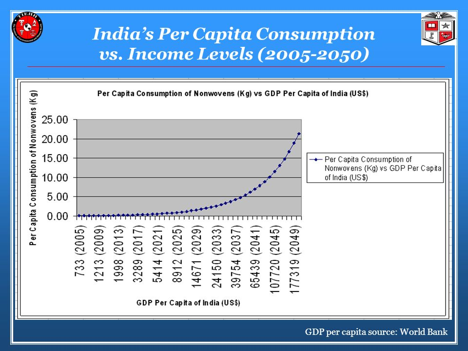 India's Per Capita Consumption vs. Income Levels (2005-2050)