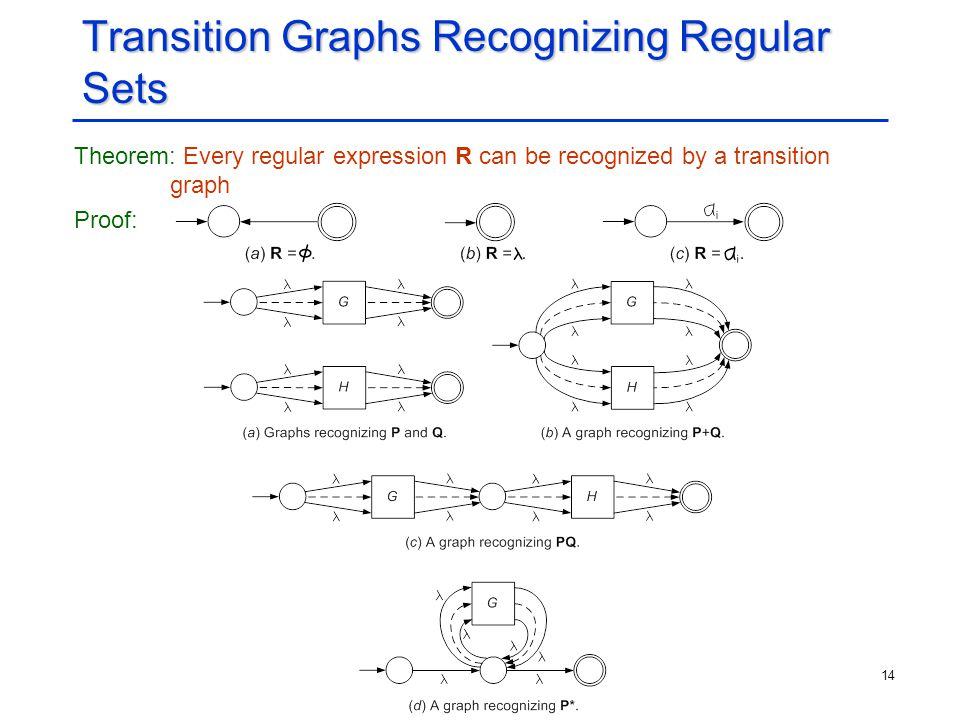 Transition Graphs Recognizing Regular Sets