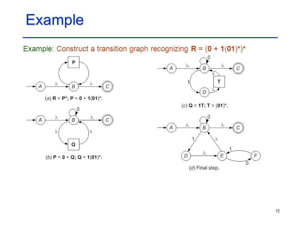 Example Example: Construct a transition graph recognizing R = (0 + 1(01)*)*