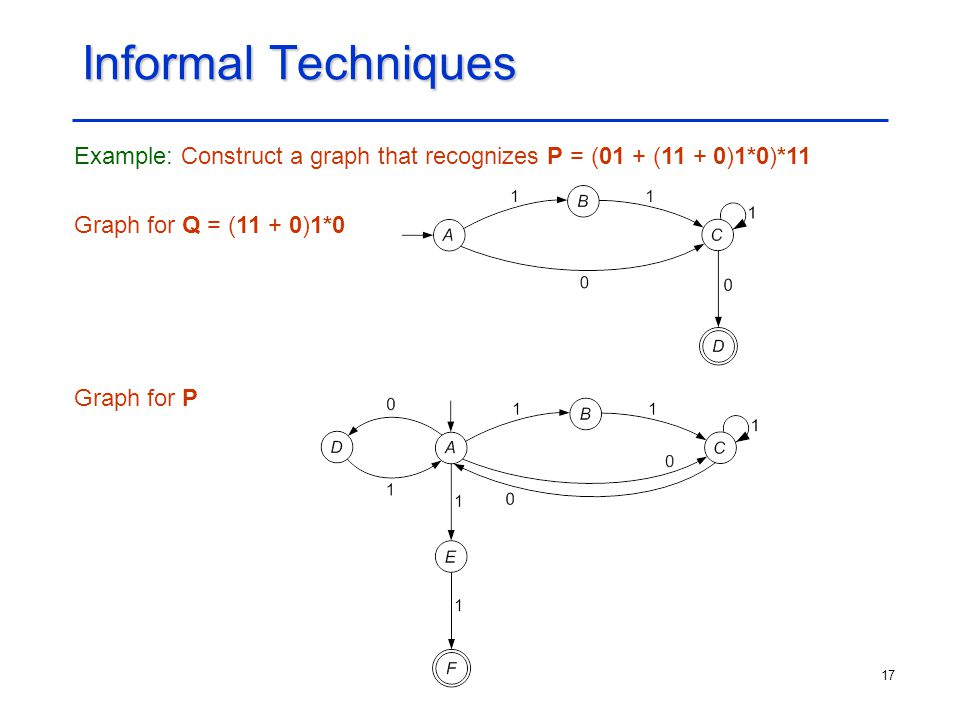 Informal Techniques Example: Construct a graph that recognizes P = (01 + (11 + 0)1*0)*11. Graph for Q = (11 + 0)1*0.
