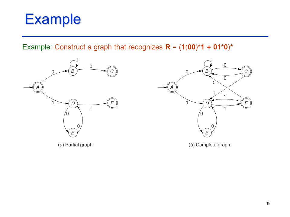 Example Example: Construct a graph that recognizes R = (1(00)*1 + 01*0)*