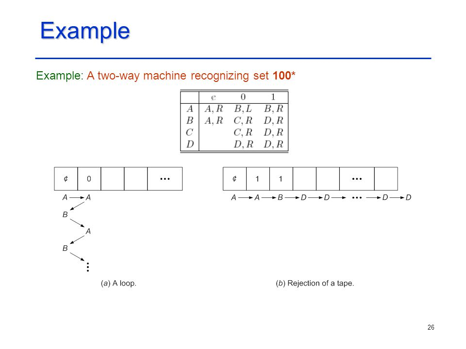 Example Example: A two-way machine recognizing set 100*