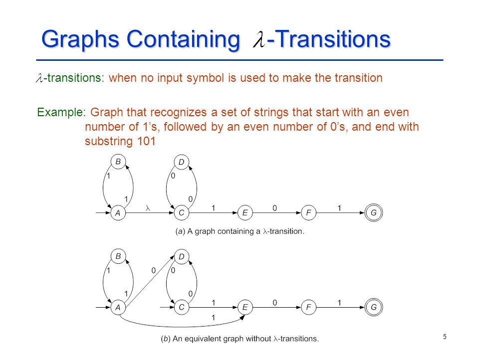 Graphs Containing -Transitions