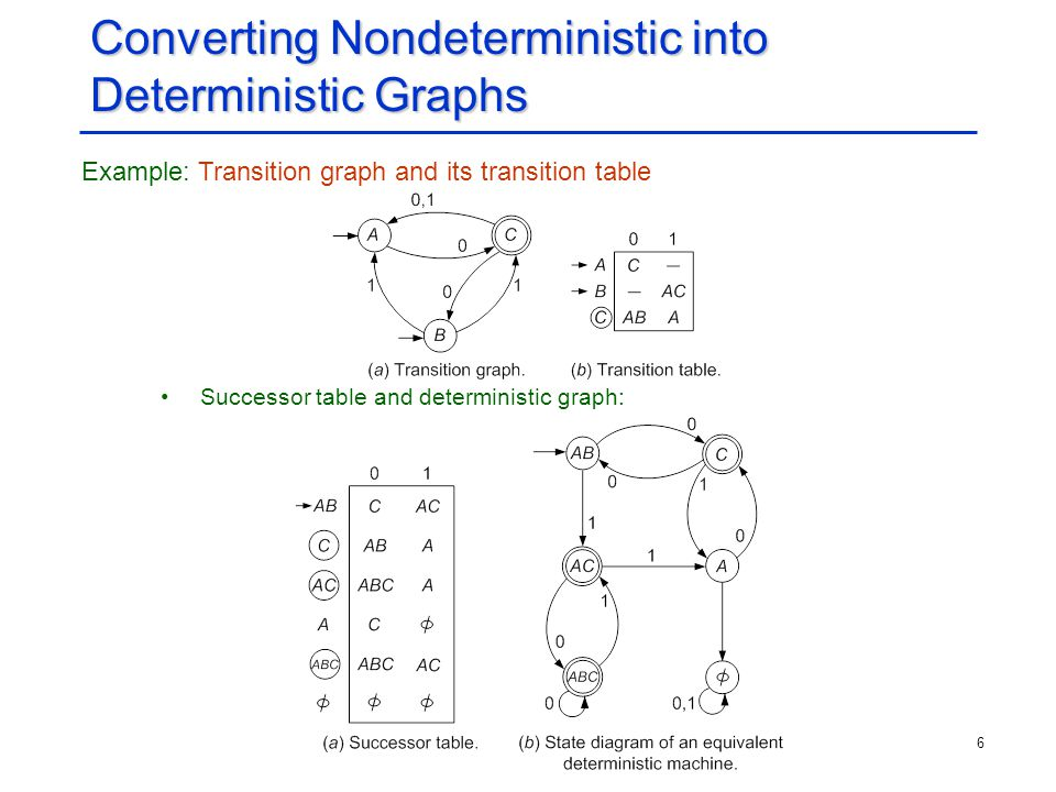 Converting Nondeterministic into Deterministic Graphs