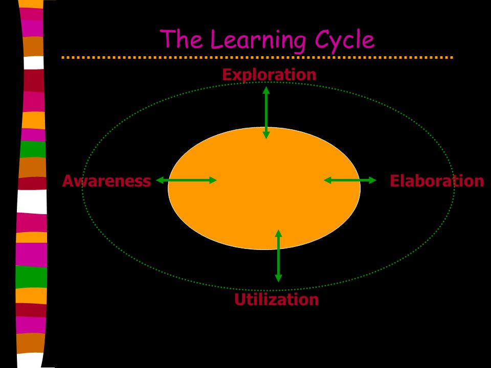 The Learning Cycle Exploration Awareness Elaboration Utilization