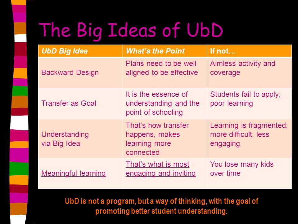 The Big Ideas of UbD UbD Big Idea. What's the Point. If not… Backward Design. Plans need to be well aligned to be effective.