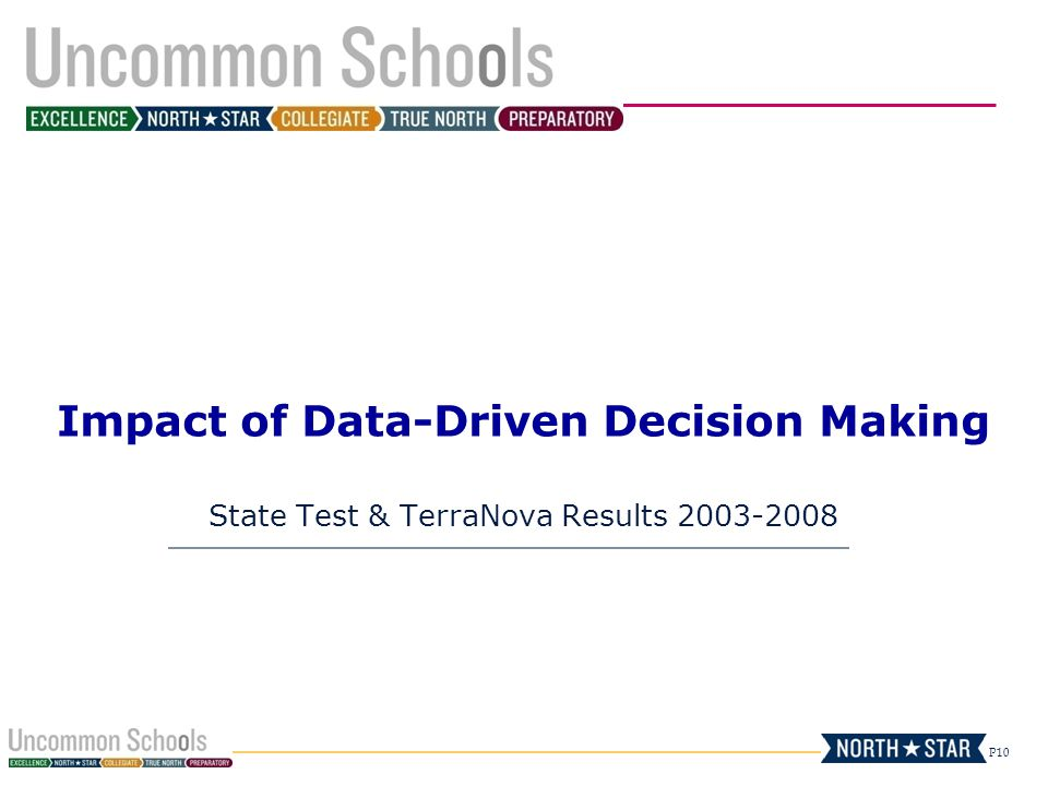 Impact of Data-Driven Decision Making