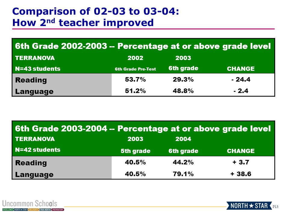 Comparison of 02-03 to 03-04: How 2nd teacher improved