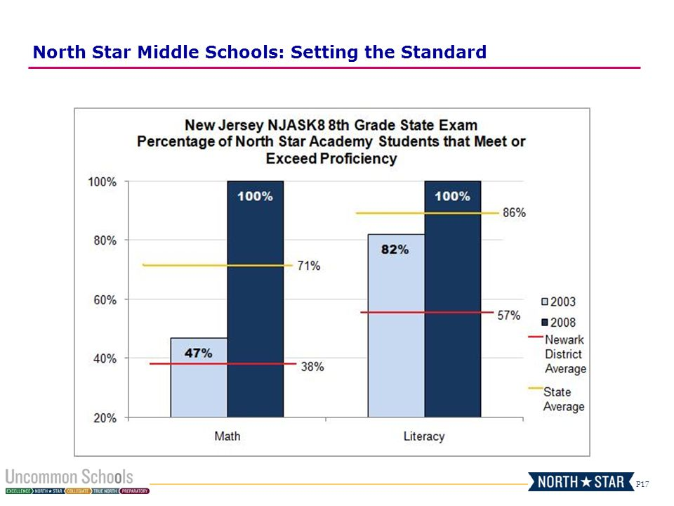 North Star Middle Schools: Setting the Standard
