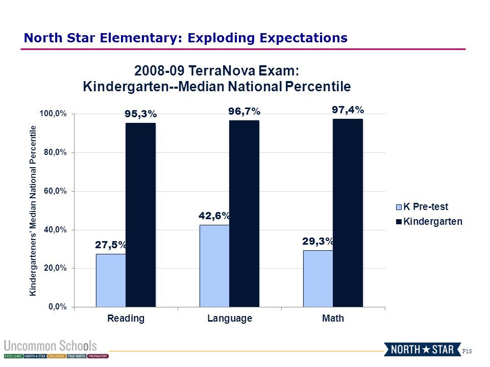 North Star Elementary: Exploding Expectations