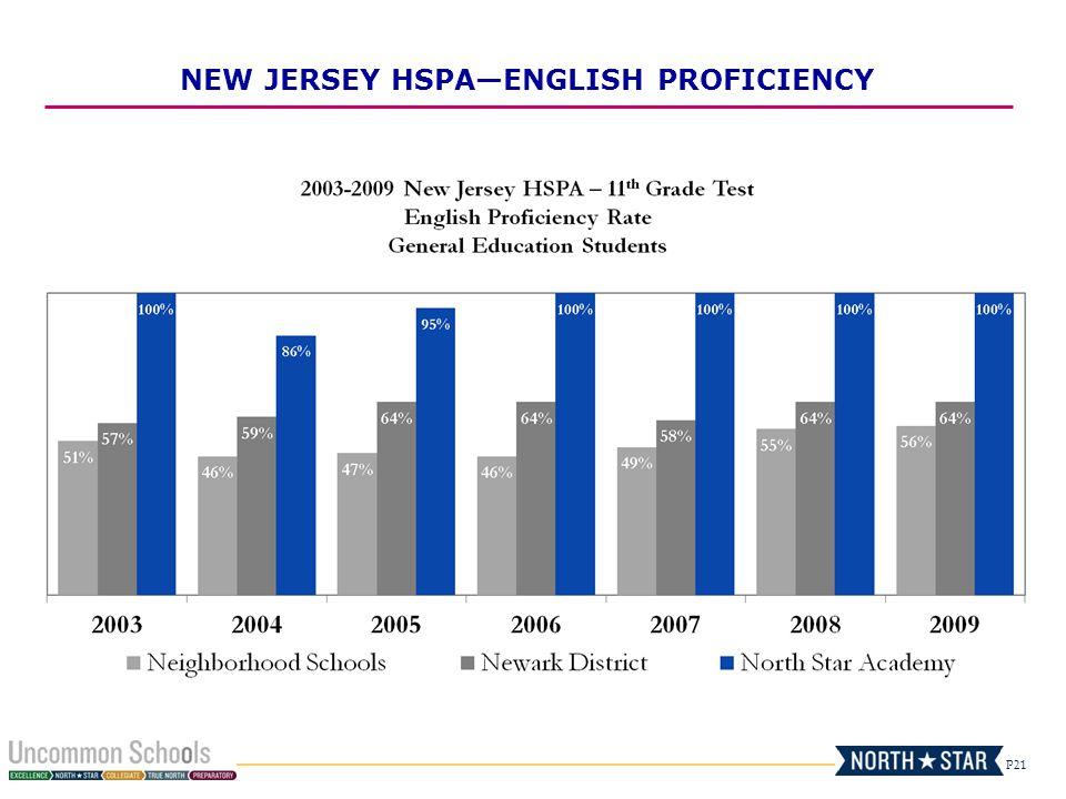 NEW JERSEY HSPA—ENGLISH PROFICIENCY