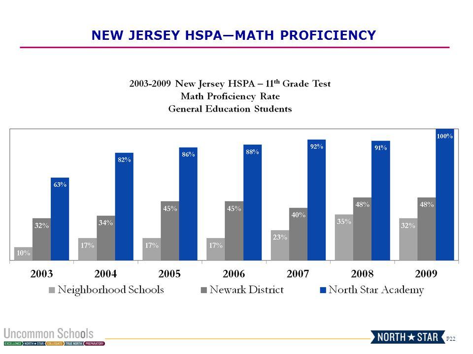 NEW JERSEY HSPA—MATH PROFICIENCY