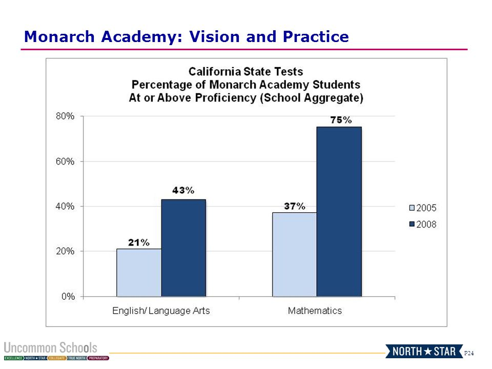 Monarch Academy: Vision and Practice