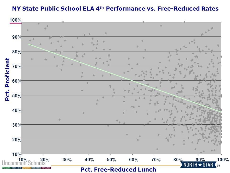 NY State Public School ELA 4th Performance vs. Free-Reduced Rates
