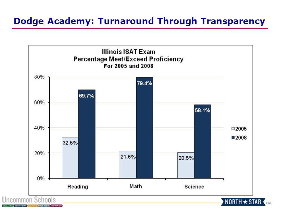 Dodge Academy: Turnaround Through Transparency