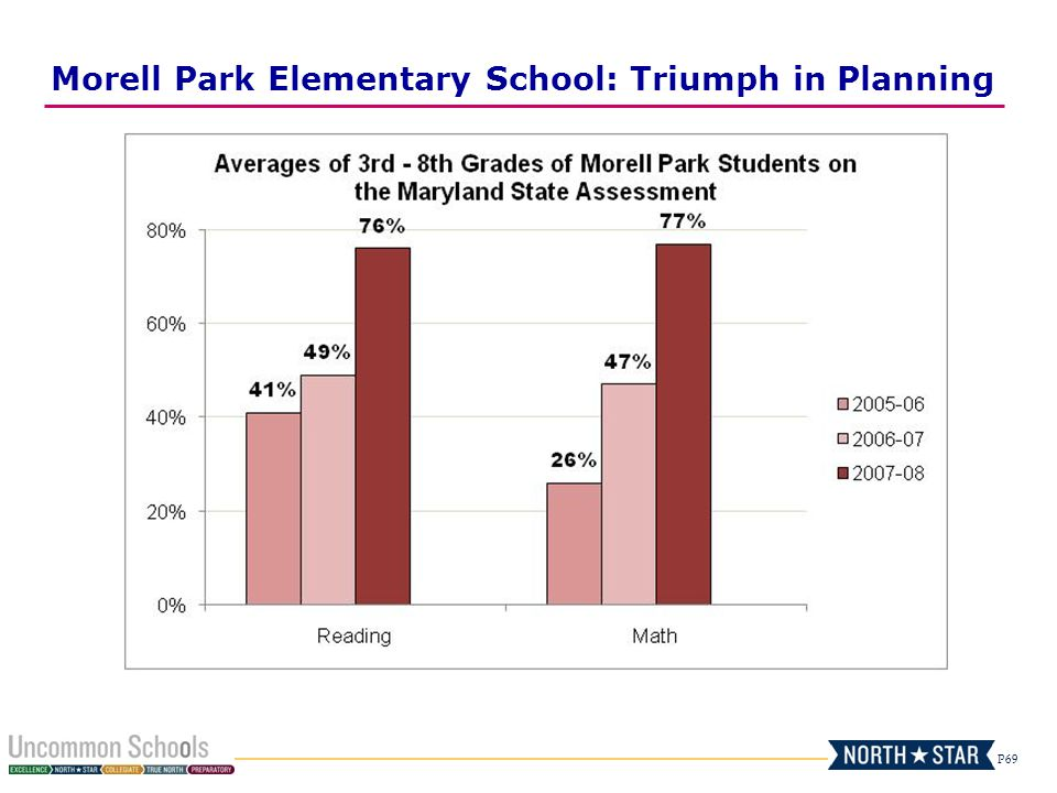 Morell Park Elementary School: Triumph in Planning