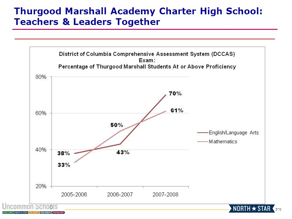 Thurgood Marshall Academy Charter High School: Teachers & Leaders Together