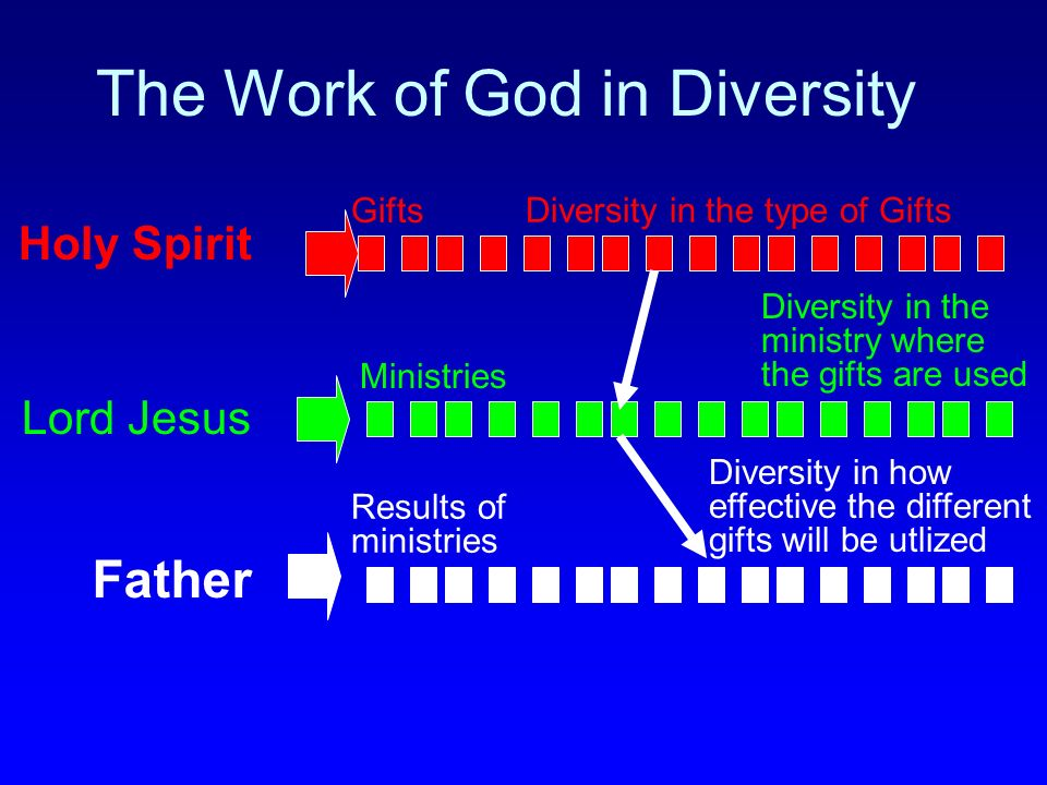 The Work of God in Diversity