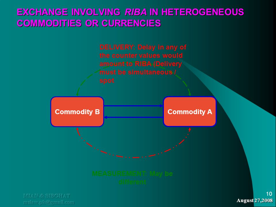 EXCHANGE INVOLVING RIBA IN HETEROGENEOUS COMMODITIES OR CURRENCIES