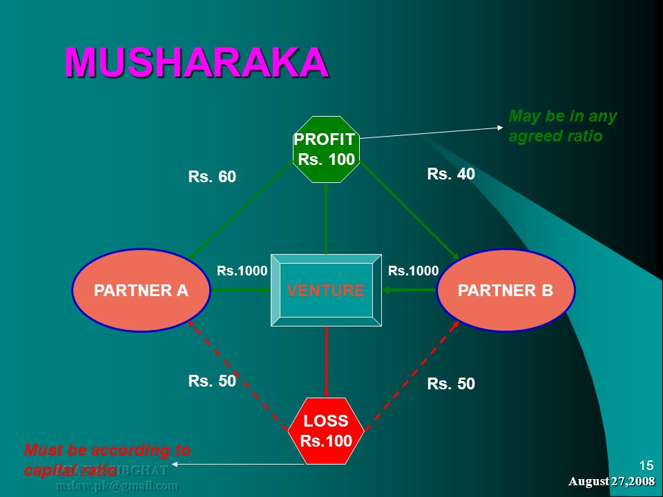 MUSHARAKA May be in any agreed ratio PROFIT Rs. 100 Rs. 60 Rs. 40