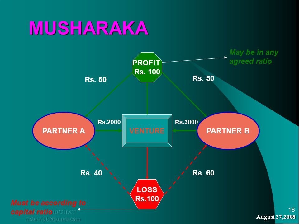 MUSHARAKA May be in any agreed ratio PROFIT Rs. 100 Rs. 50 Rs. 50