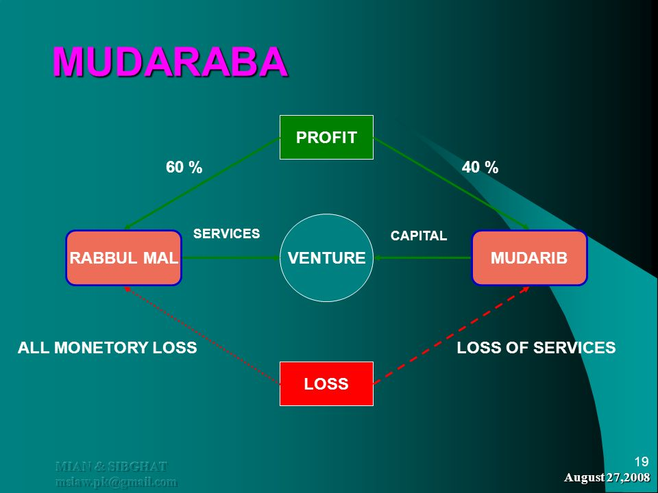 MUDARABA PROFIT 60 % 40 % VENTURE RABBUL MAL MUDARIB ALL MONETORY LOSS