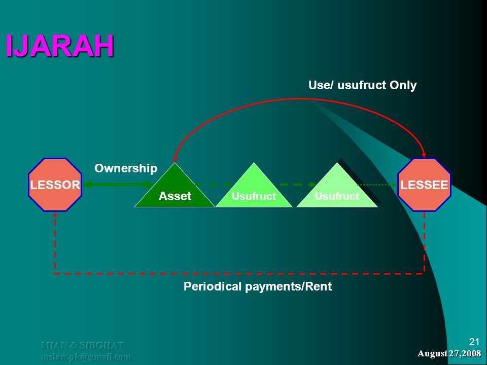 IJARAH Use/ usufruct Only LESSOR Ownership LESSEE Asset