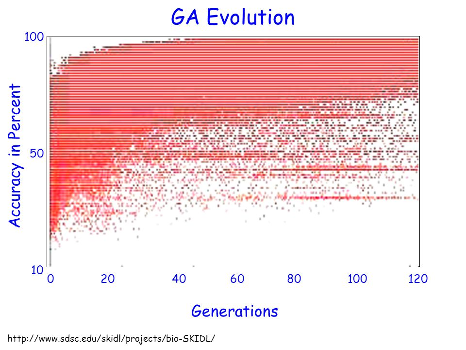GA Evolution Accuracy in Percent Generations 100 50 10