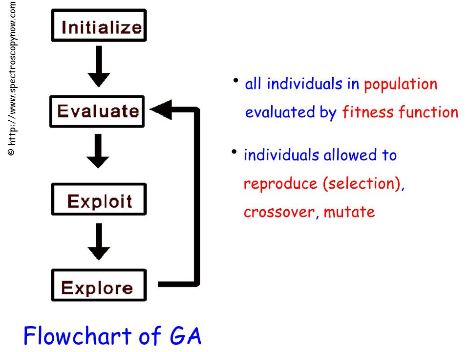 Flowchart of GA all individuals in population