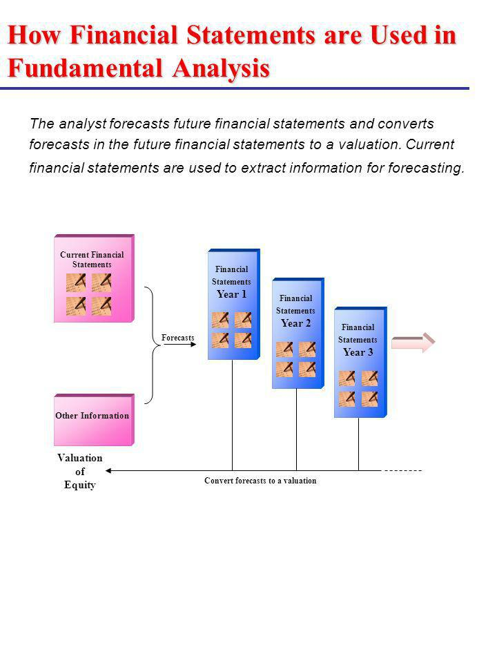 How Financial Statements are Used in Fundamental Analysis