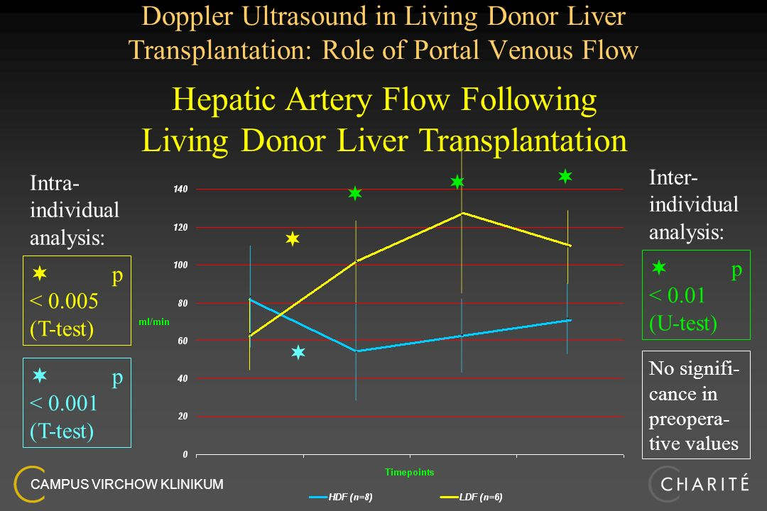Hepatic Artery Flow Following Living Donor Liver Transplantation