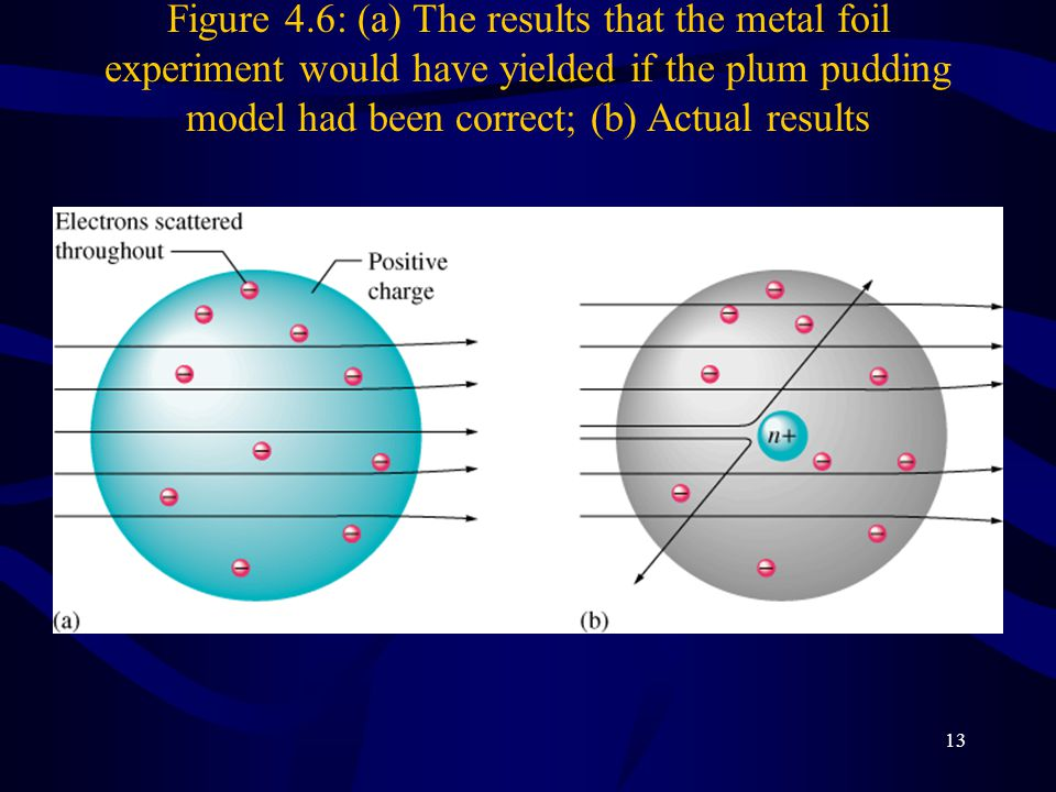 Figure 4.6: (a) The results that the metal foil experiment would have yielded if the plum pudding model had been correct; (b) Actual results