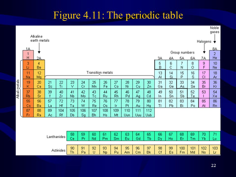 Figure 4.11: The periodic table
