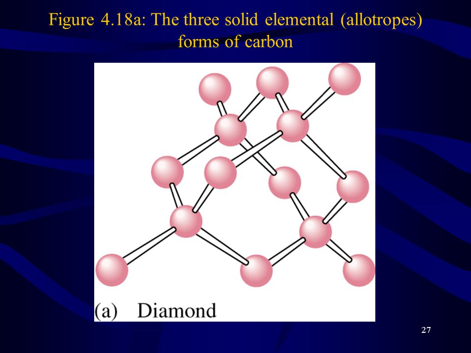 Figure 4.18a: The three solid elemental (allotropes) forms of carbon