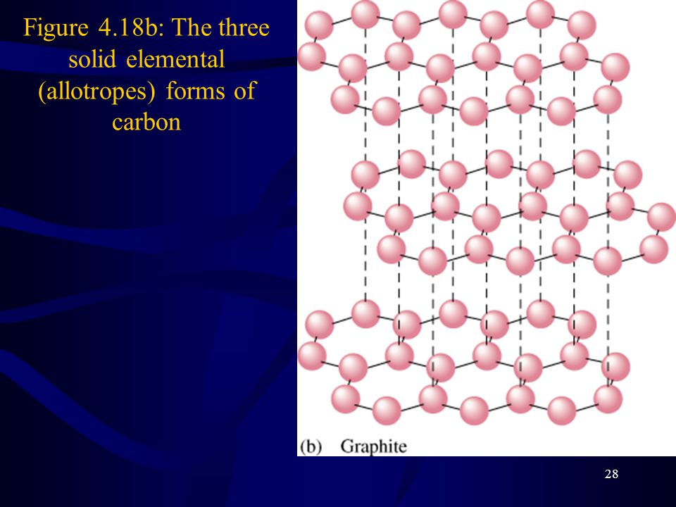 Figure 4.18b: The three solid elemental (allotropes) forms of carbon