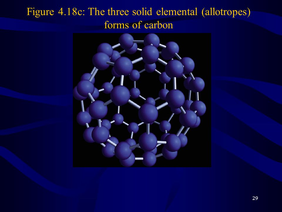 Figure 4.18c: The three solid elemental (allotropes) forms of carbon
