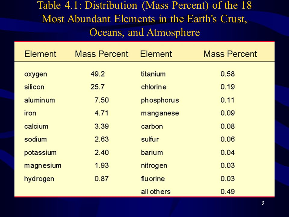 Table 4.1: Distribution (Mass Percent) of the 18 Most Abundant Elements in the Earth s Crust, Oceans, and Atmosphere
